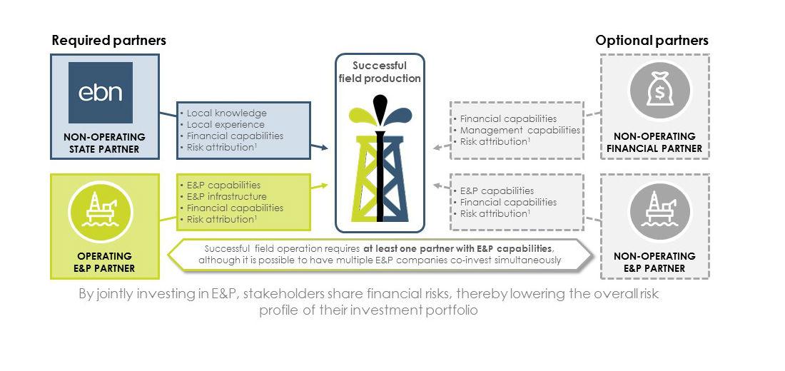 E&P partner figure