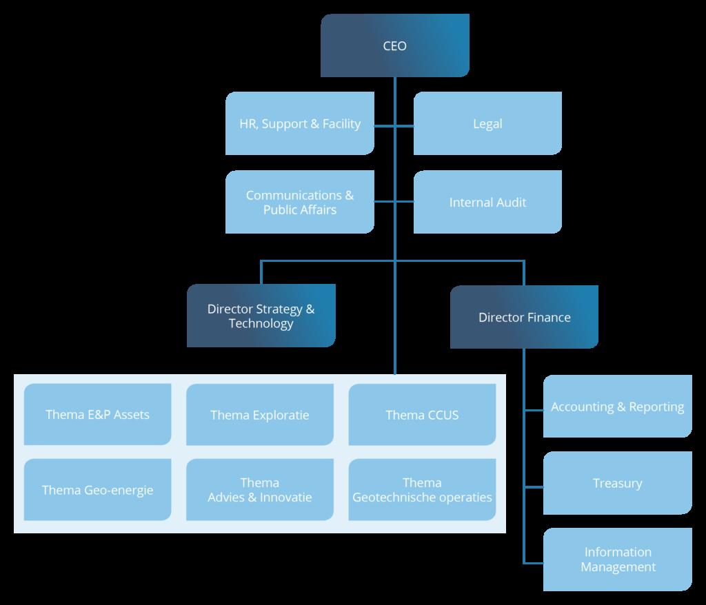 Organogram van de organisatie EBN