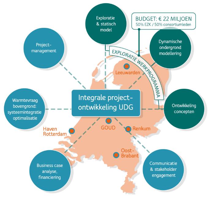 Schematische weergave van integrale projectontwikkeling UDG